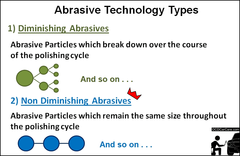 This Diagrams explores the differences between diminishing and non diminishing abrasives used in auto detailing paint correction.