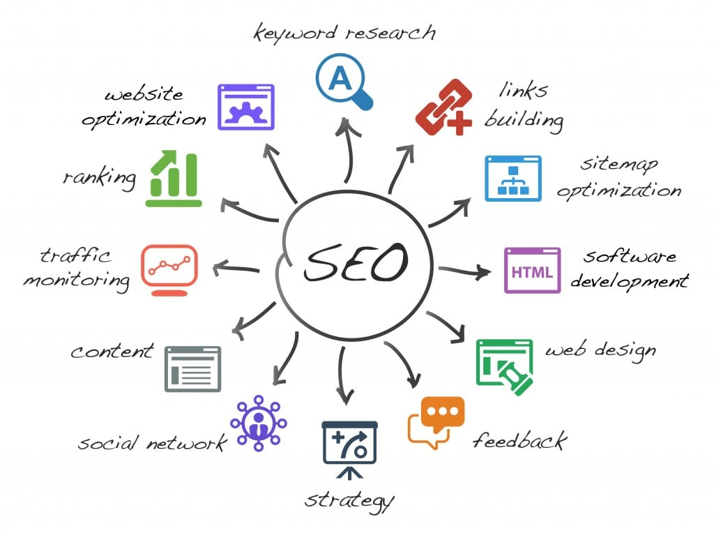 Getting Started with SEO